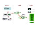 车载3G物联网方案