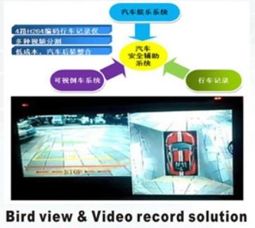 车载SD卡/硬盘录像机方案